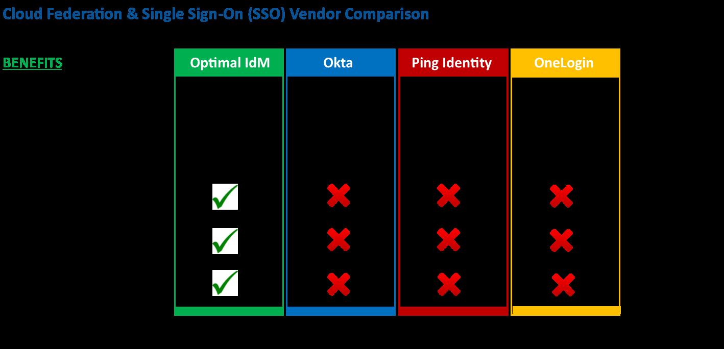 Sso Quote Cloud Federation & Sso Vendor Comparison