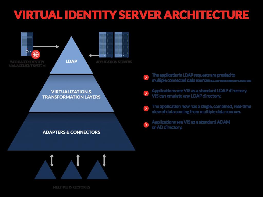 virtual identity server architecture