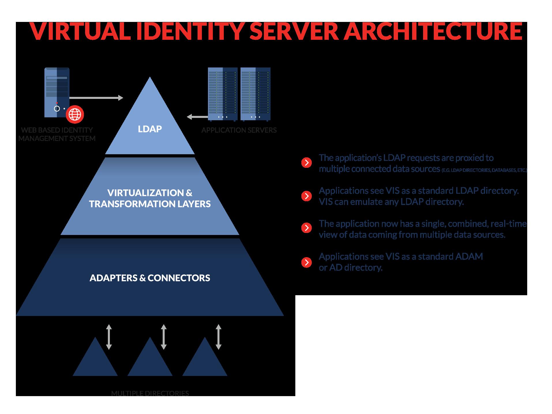Virtual Identity Server - LDAP Virtual Directory