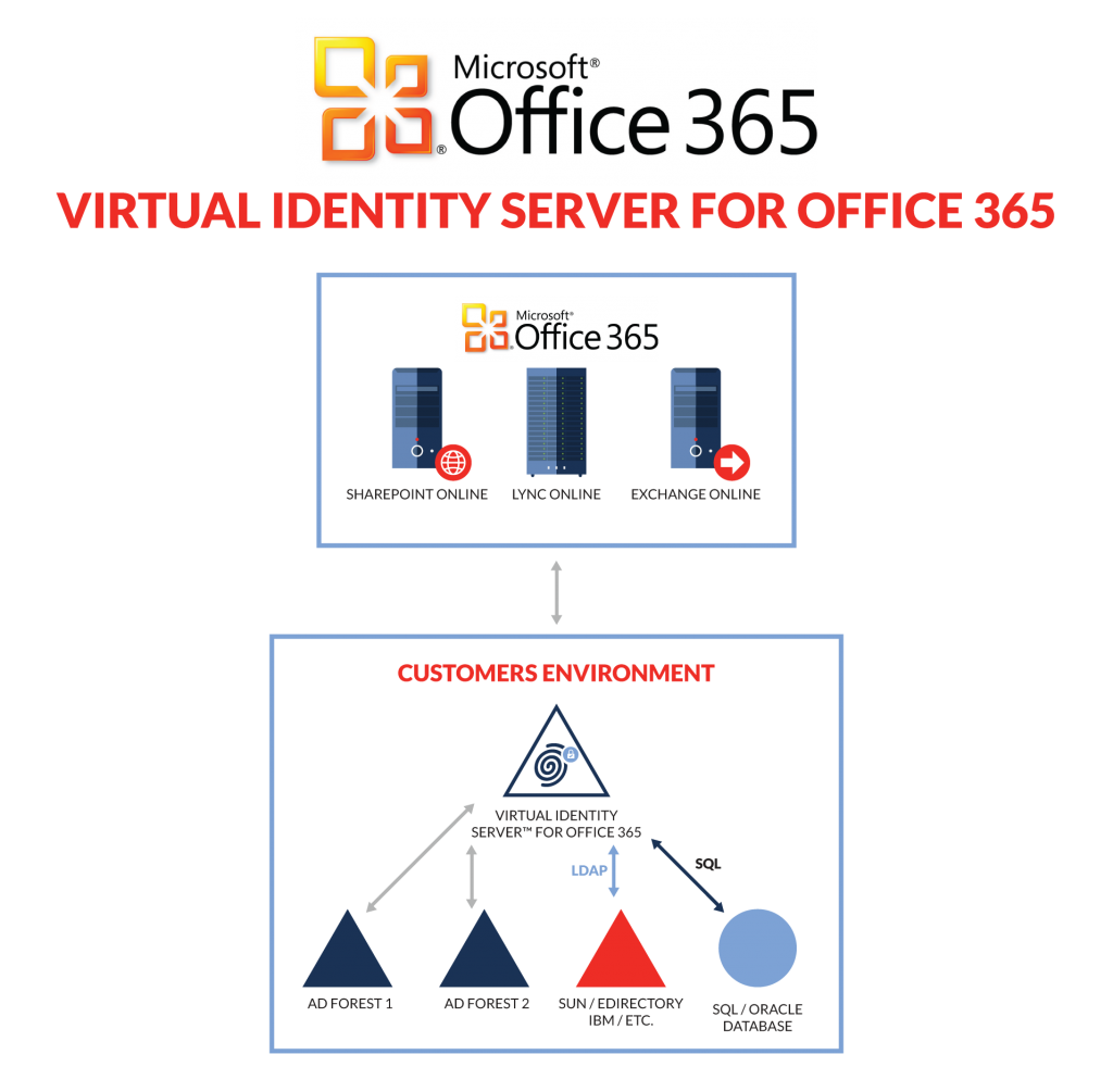 VIS for Office 365's federation components