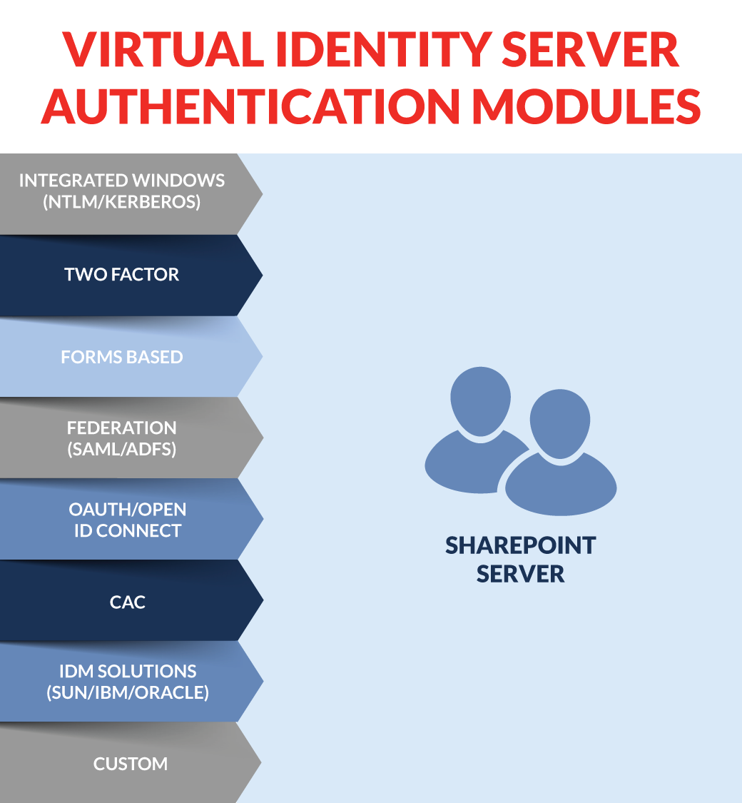 Claims Based Authentication and Identity in SharePoint