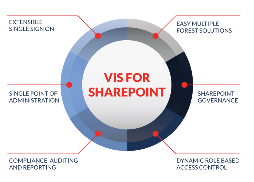 vis-for-sharepoint-2x