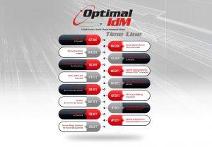 Optimal IdM Timeline