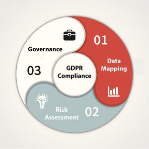 gdpr and governance