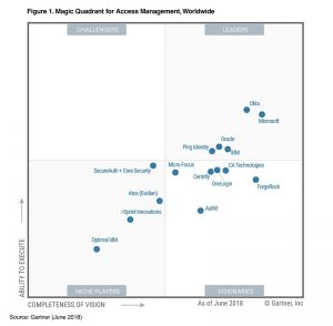 Gartner Magic Quadrant Report 2018