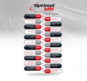 optimal-idm-timeline