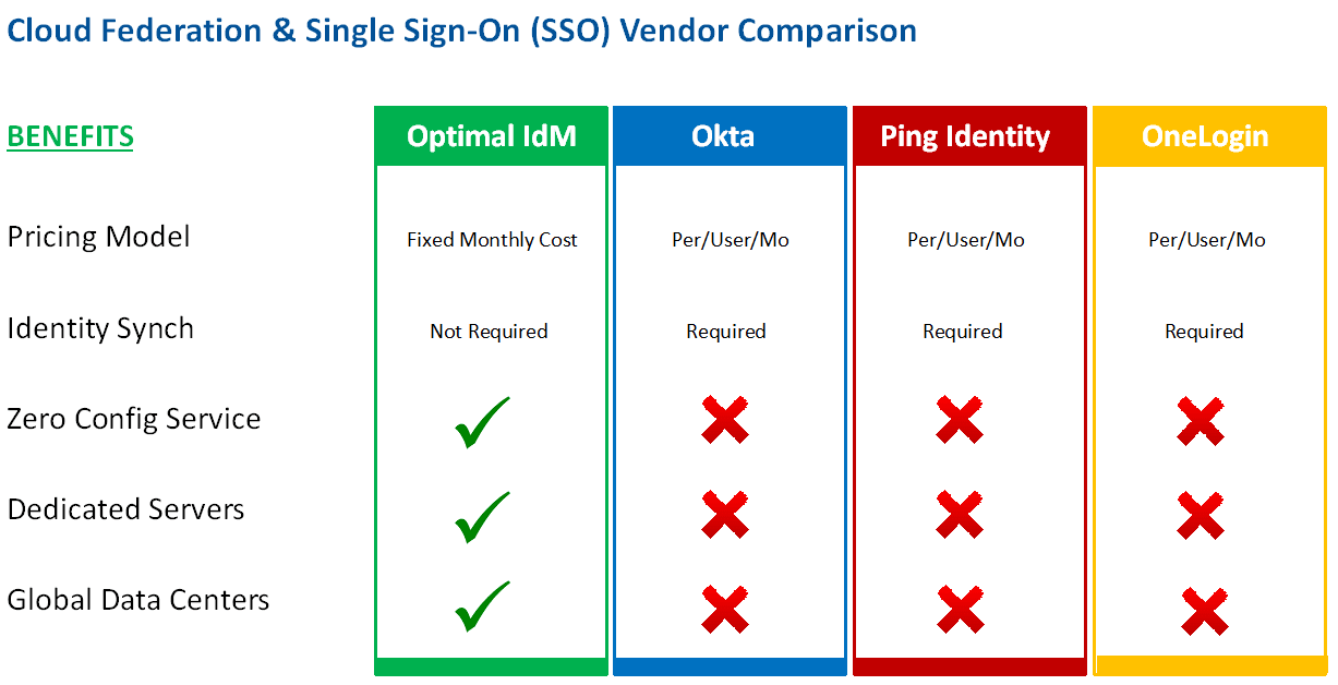 Cloud Federation and SSO Comparison graphic