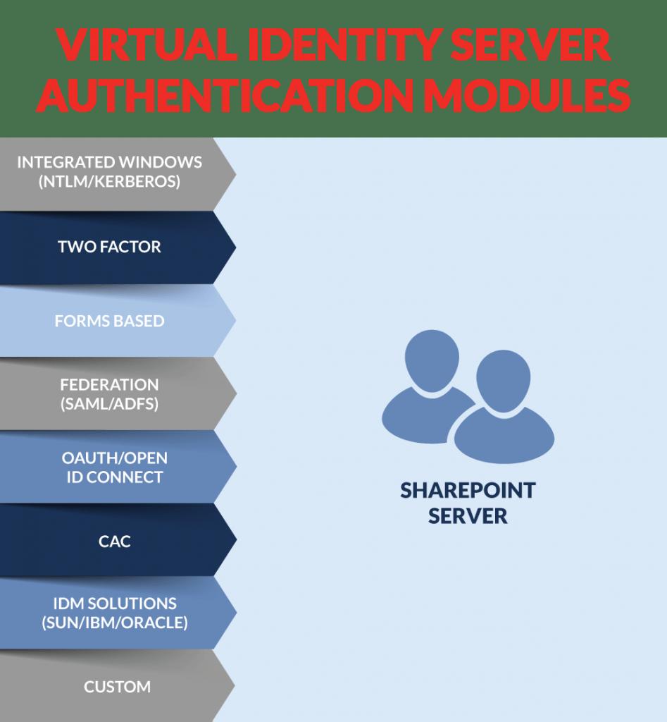 vis-authentication-modules-2x