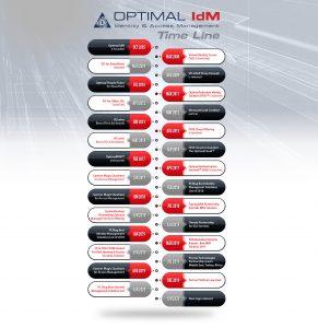 Optimal IdM company history timeline