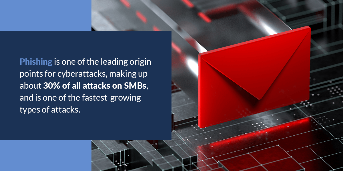 phising makes up about 30 percent of all attacks on small to mid size businesses