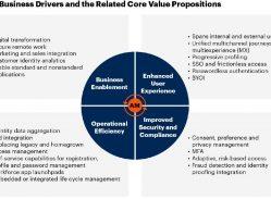 Best practices for Access Management